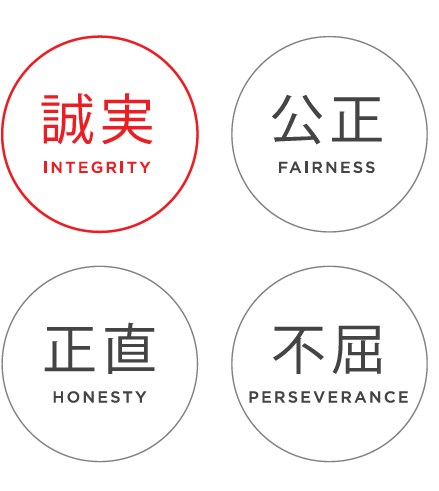 Visual representation of our values with the Japanese characters for Integrety, Fairness, Honesty and Perseverance