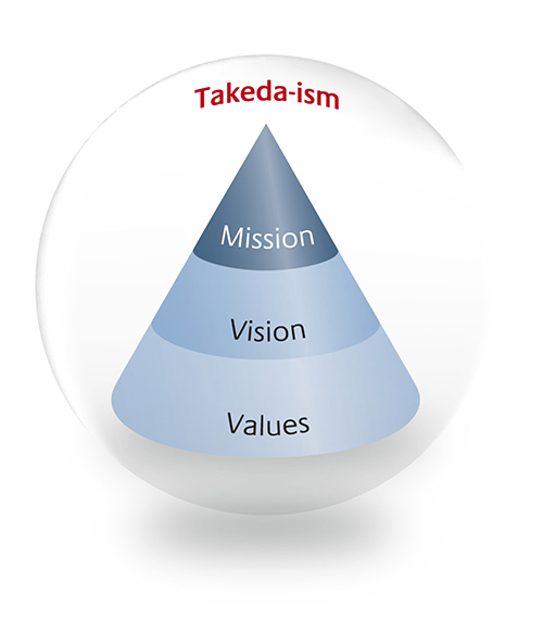 new_takeda-ism