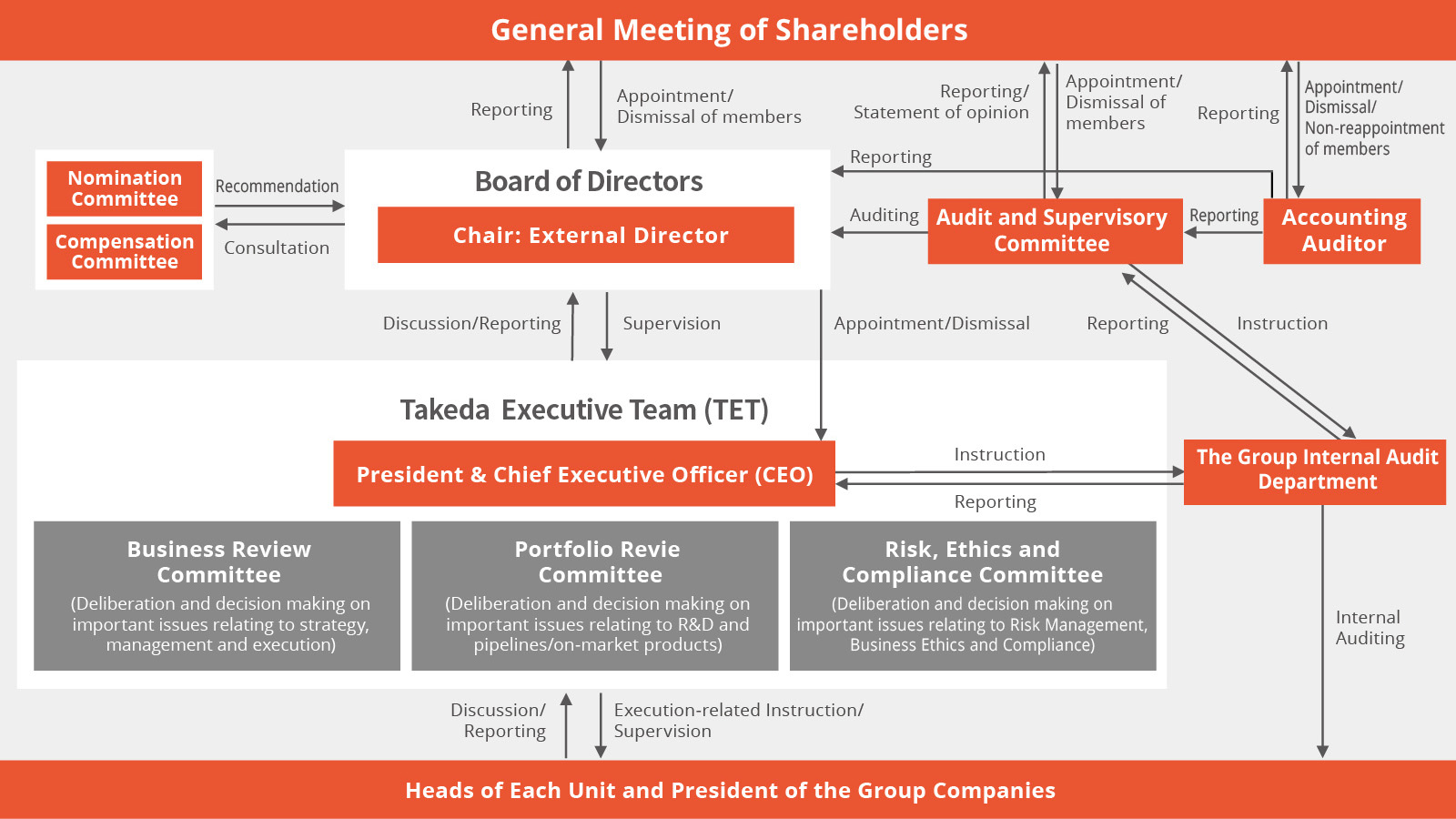 Corporate Governance | Takeda