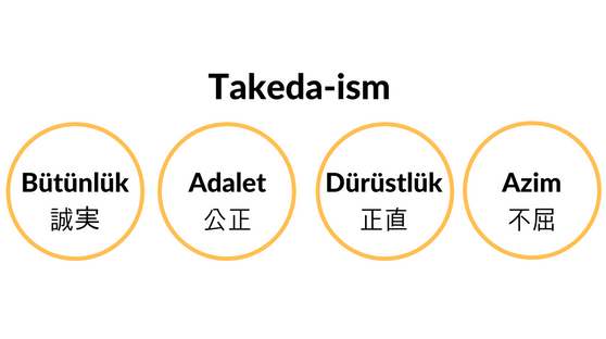 takeda - ism yellow